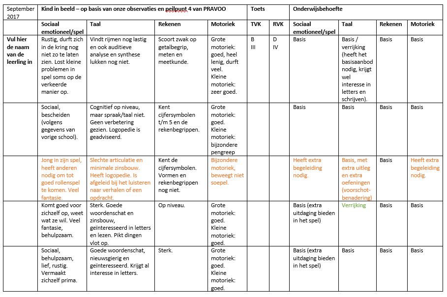 Fonkelnieuw Groepsplannen kleuters | Juf Anke IR-38